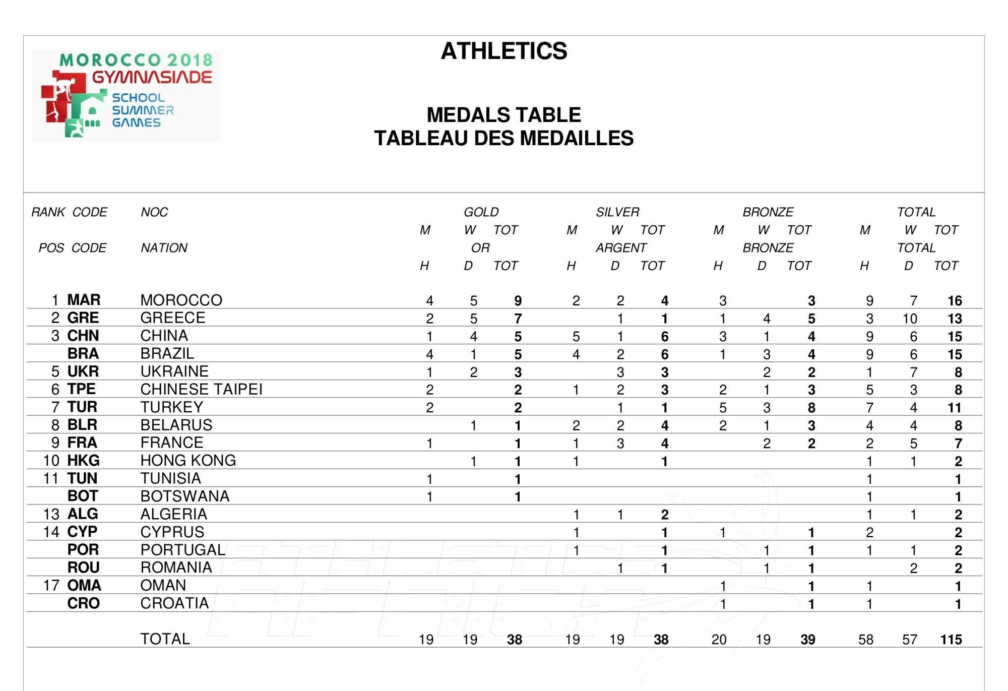 Medals Table at Gymnasiade 2018 / Photo Credit: Yomi Omogbeja